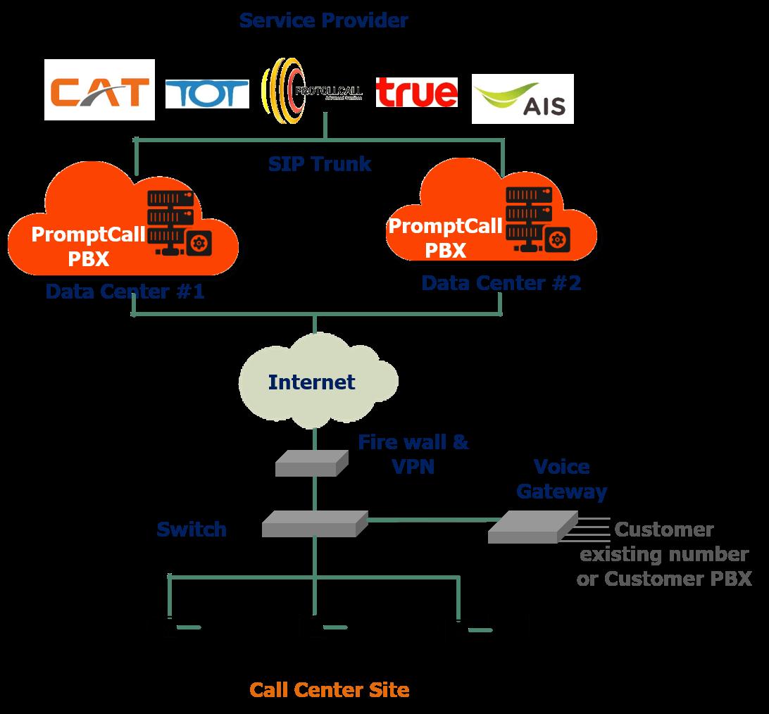 Contact Center diagram